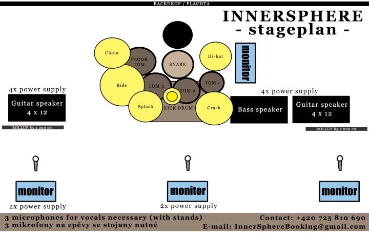 Innersphere - stageplan